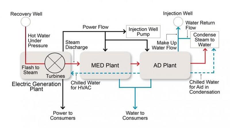 Denizden Arıtılmış Su Üretmek İçin Jeotermal Kaynaklar Kullanılabilecek