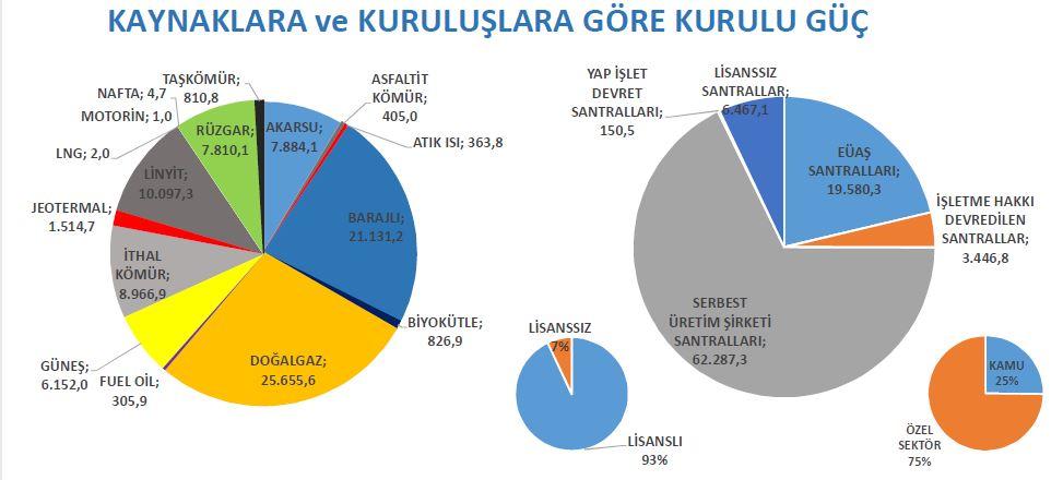 2 - TEİAŞ Mayıs 2020 Kurulu Güç Raporuna Göre Jeotermal Enerji Payı 1.514,7 MW Değerine Ulaştı